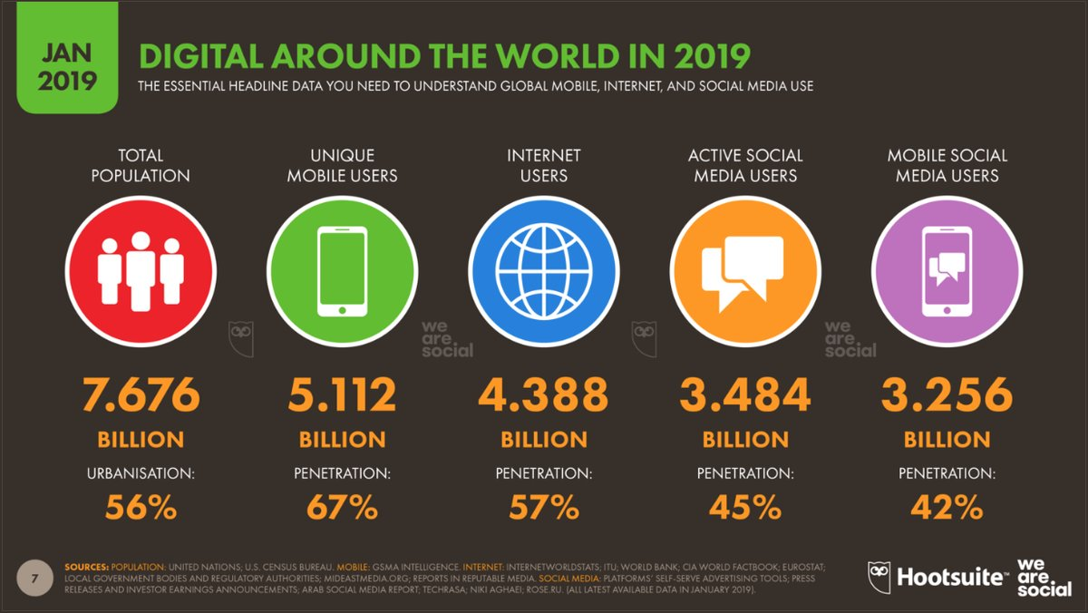 2019 Digital Around The World repost from We Are Social and Hootesuite - a digital marketing article for small businesses looking for web design and website redesign services from ORP.ca