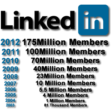 Five Ways Northern Ontario Businesses Can Use LinkedIn More Effectively